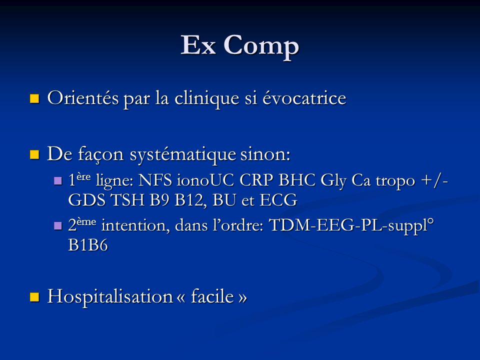 Ex Comp Orientés par la clinique si évocatrice Orientés par la clinique si évocatrice De façon systématique sinon: De façon systématique sinon: 1 ère ligne: NFS ionoUC CRP BHC Gly Ca tropo +/- GDS TSH B9 B12, BU et ECG 1 ère ligne: NFS ionoUC CRP BHC Gly Ca tropo +/- GDS TSH B9 B12, BU et ECG 2 ème intention, dans l'ordre: TDM-EEG-PL-suppl° B1B6 2 ème intention, dans l'ordre: TDM-EEG-PL-suppl° B1B6 Hospitalisation « facile » Hospitalisation « facile »