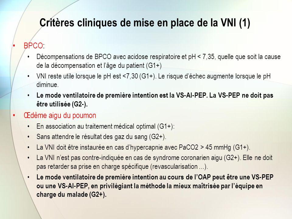 Critères cliniques de mise en place de la VNI (1) BPCO: Décompensations de BPCO avec acidose respiratoire et pH < 7,35, quelle que soit la cause de la