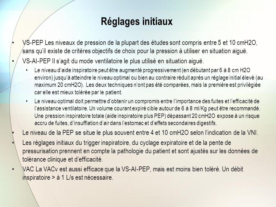 Réglages initiaux VS-PEP Les niveaux de pression de la plupart des études sont compris entre 5 et 10 cmH2O, sans qu'il existe de critères objectifs de