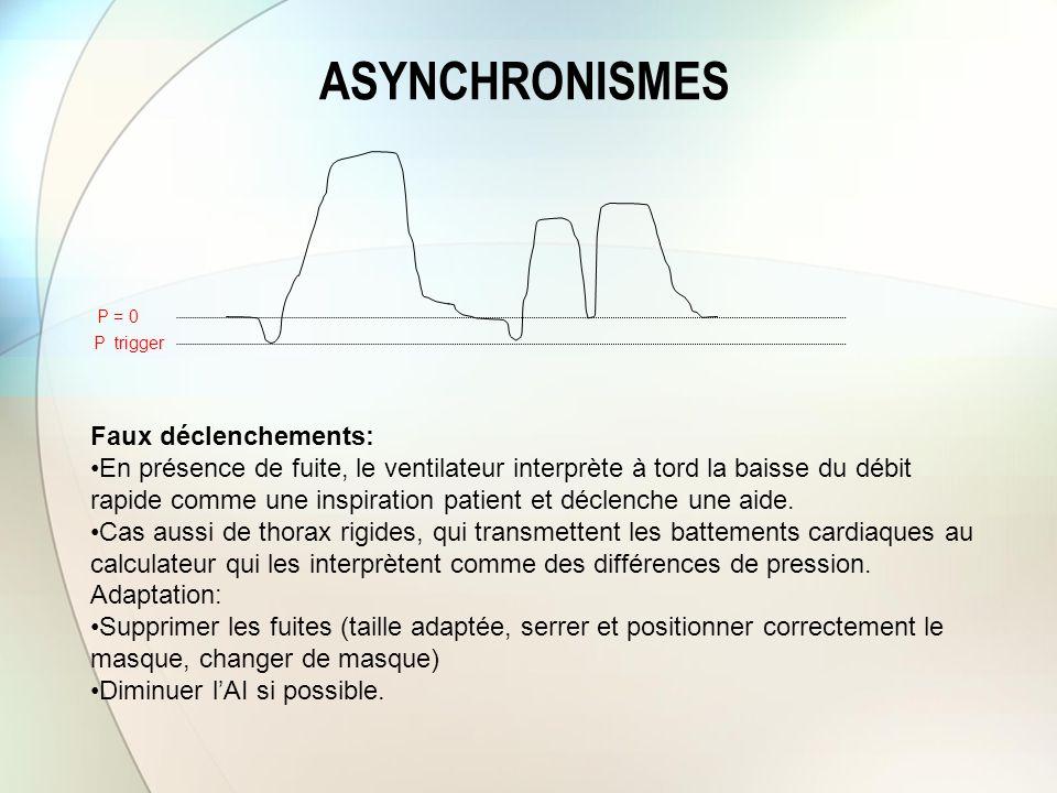 ASYNCHRONISMES P trigger Faux déclenchements: En présence de fuite, le ventilateur interprète à tord la baisse du débit rapide comme une inspiration p