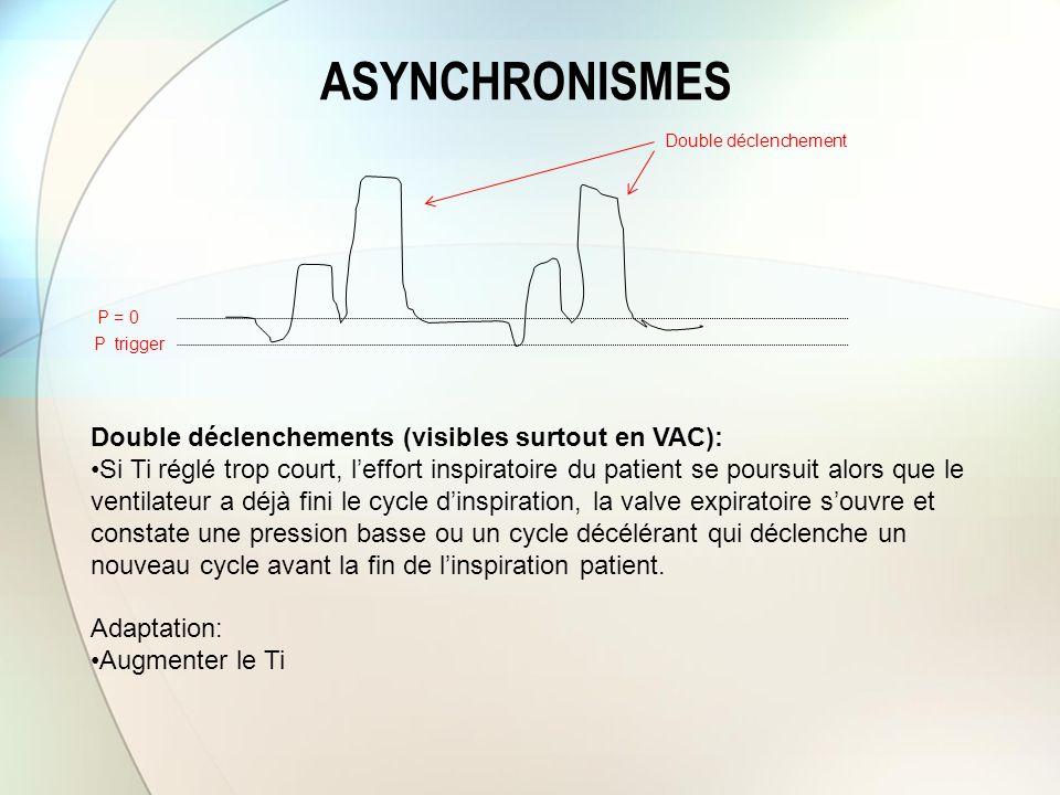 ASYNCHRONISMES P trigger Double déclenchements (visibles surtout en VAC): Si Ti réglé trop court, l'effort inspiratoire du patient se poursuit alors q
