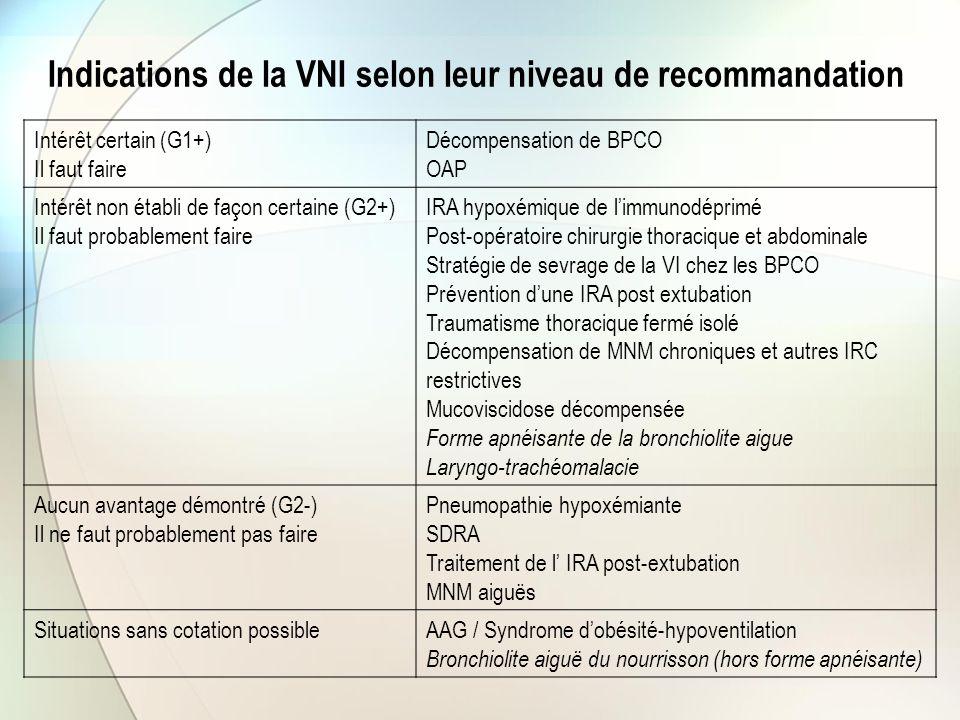 Indications de la VNI selon leur niveau de recommandation Intérêt certain (G1+) Il faut faire Décompensation de BPCO OAP Intérêt non établi de façon c
