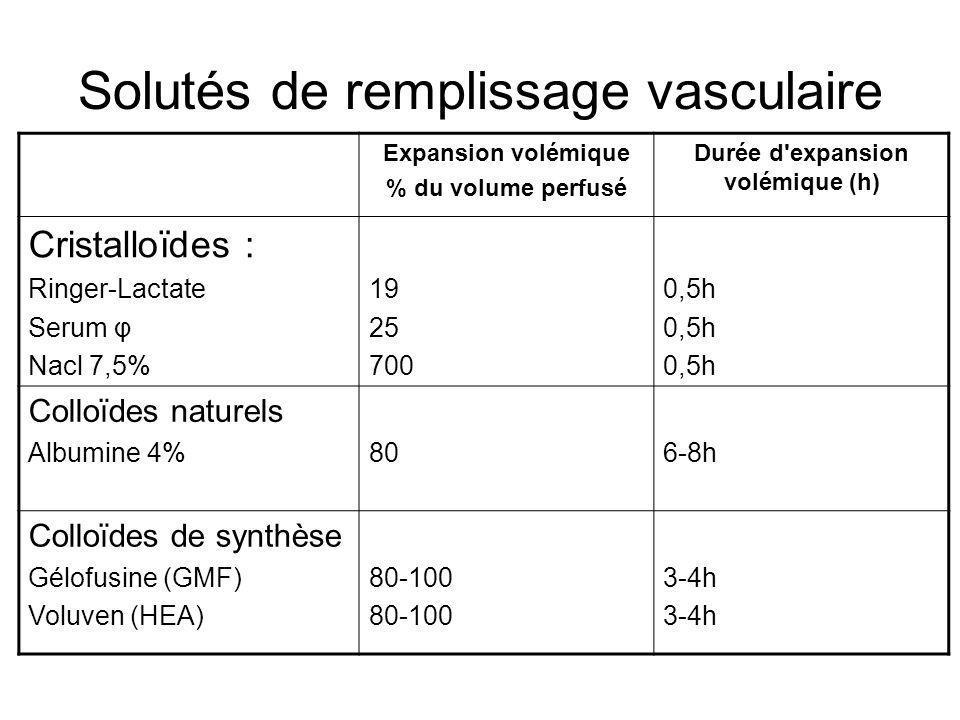 Solutés de remplissage vasculaire Expansion volémique % du volume perfusé Durée d'expansion volémique (h) Cristalloïdes : Ringer-Lactate Serum φ Nacl