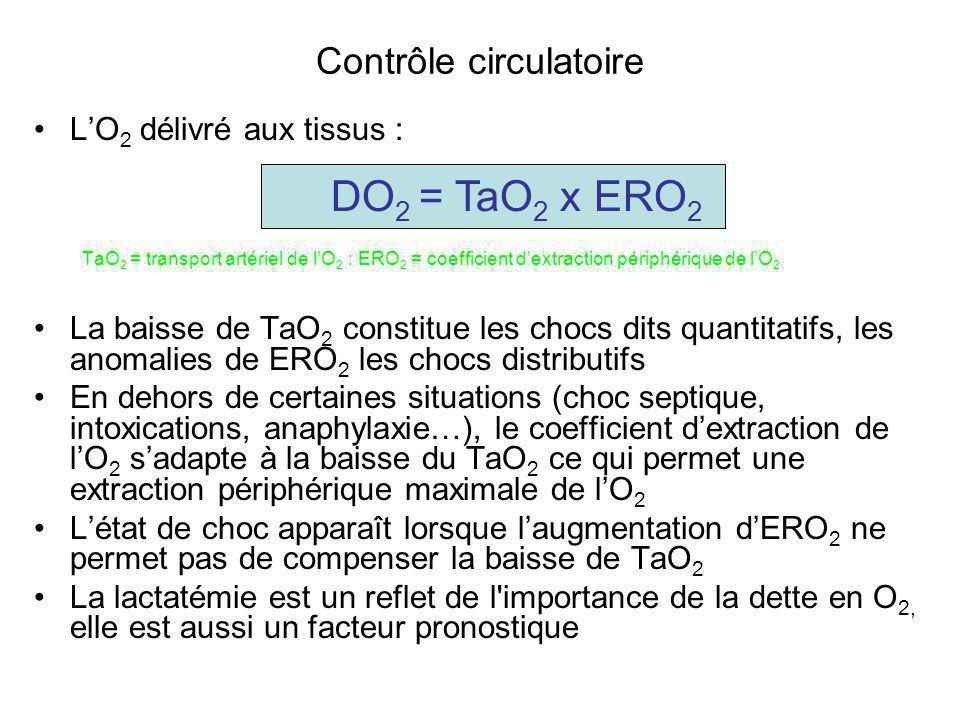 Contrôle circulatoire L'O 2 délivré aux tissus : TaO 2 = transport artériel de l'O 2 : ERO 2 = coefficient d'extraction périphérique de l'O 2 La baiss