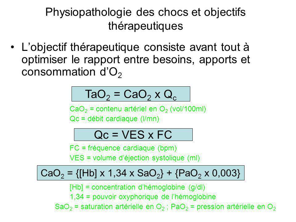 Physiopathologie des chocs et objectifs thérapeutiques L'objectif thérapeutique consiste avant tout à optimiser le rapport entre besoins, apports et c