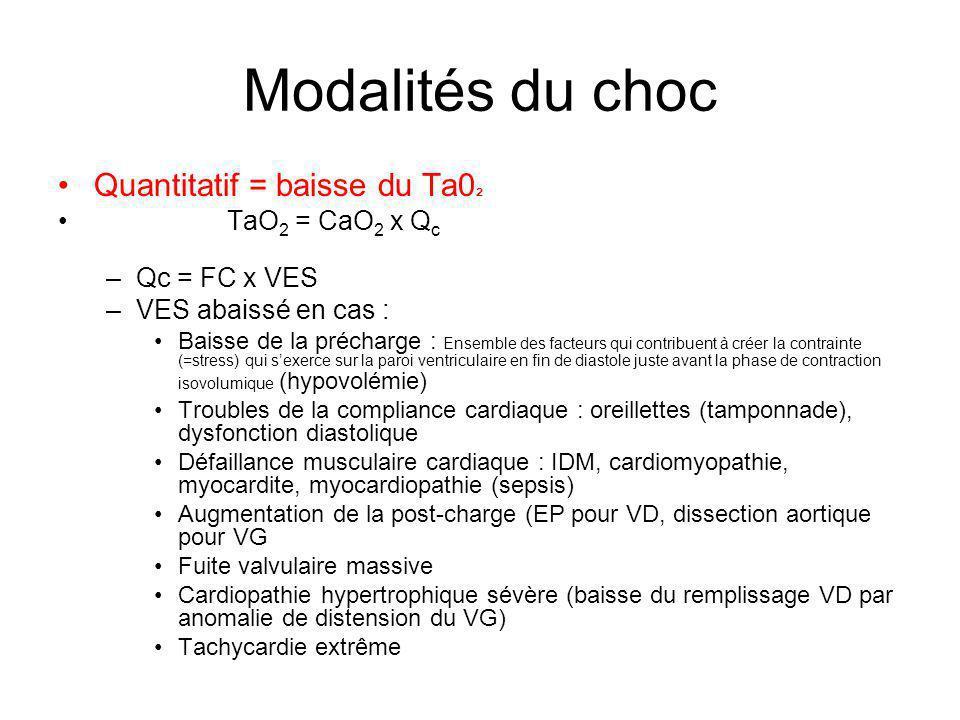 Modalités du choc Quantitatif = baisse du Ta0 ² TaO 2 = CaO 2 x Q c –Qc = FC x VES –VES abaissé en cas : Baisse de la précharge : Ensemble des facteur
