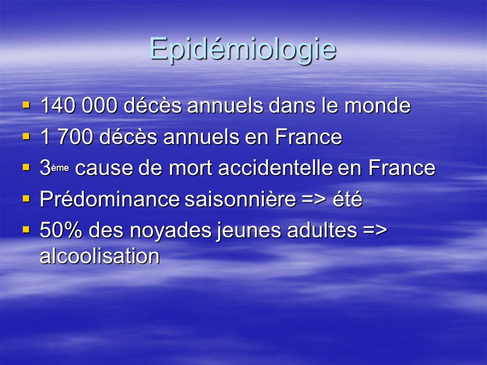 Physiopathologie Plusieurs étiologies à la noyade: –Maintient de la tête à la surface de l'eau impossible:  Ne sait pas nager  Incarcération dans véhicule  ….