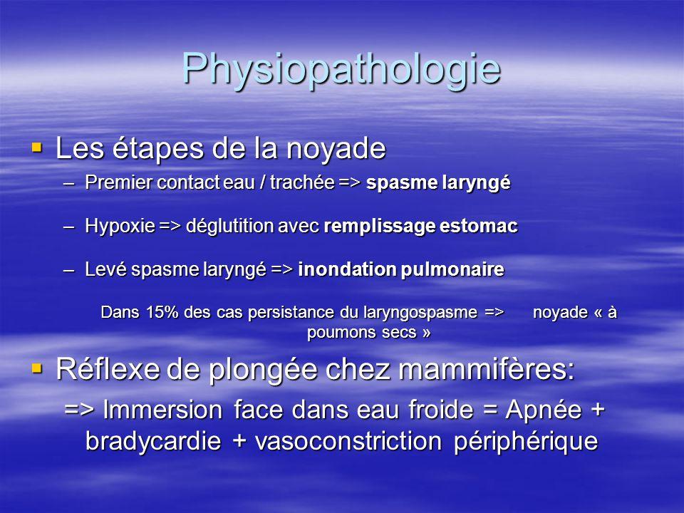 Physiopathologie  Conséquences pulmonaires de la noyade: –Hypoxie par arrêt des échanges gazeux –Œdème pulmonaire lésionnel –Infections pulmonaires –Eau de mer hypertonique => lésions membranes alvéolaires –Eau douce => inactivation surfactant=>atélectasies  Conséquences générales de la noyade: –Hypothermie par convection