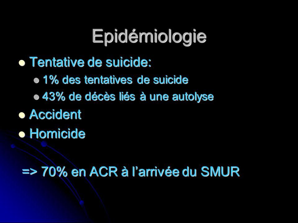Epidémiologie Tentative de suicide: Tentative de suicide: 1% des tentatives de suicide 1% des tentatives de suicide 43% de décès liés à une autolyse 43% de décès liés à une autolyse Accident Accident Homicide Homicide => 70% en ACR à l'arrivée du SMUR => 70% en ACR à l'arrivée du SMUR