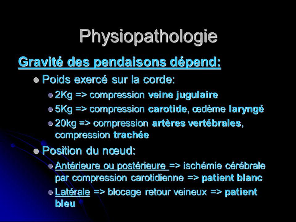 Physiopathologie Gravité des pendaisons dépend: Poids exercé sur la corde: Poids exercé sur la corde: 2Kg => compression veine jugulaire 2Kg => compression veine jugulaire 5Kg => compression carotide, œdème laryngé 5Kg => compression carotide, œdème laryngé 20kg => compression artères vertébrales, compression trachée 20kg => compression artères vertébrales, compression trachée Position du nœud: Position du nœud: Antérieure ou postérieure => ischémie cérébrale par compression carotidienne => patient blanc Antérieure ou postérieure => ischémie cérébrale par compression carotidienne => patient blanc Latérale => blocage retour veineux => patient bleu Latérale => blocage retour veineux => patient bleu
