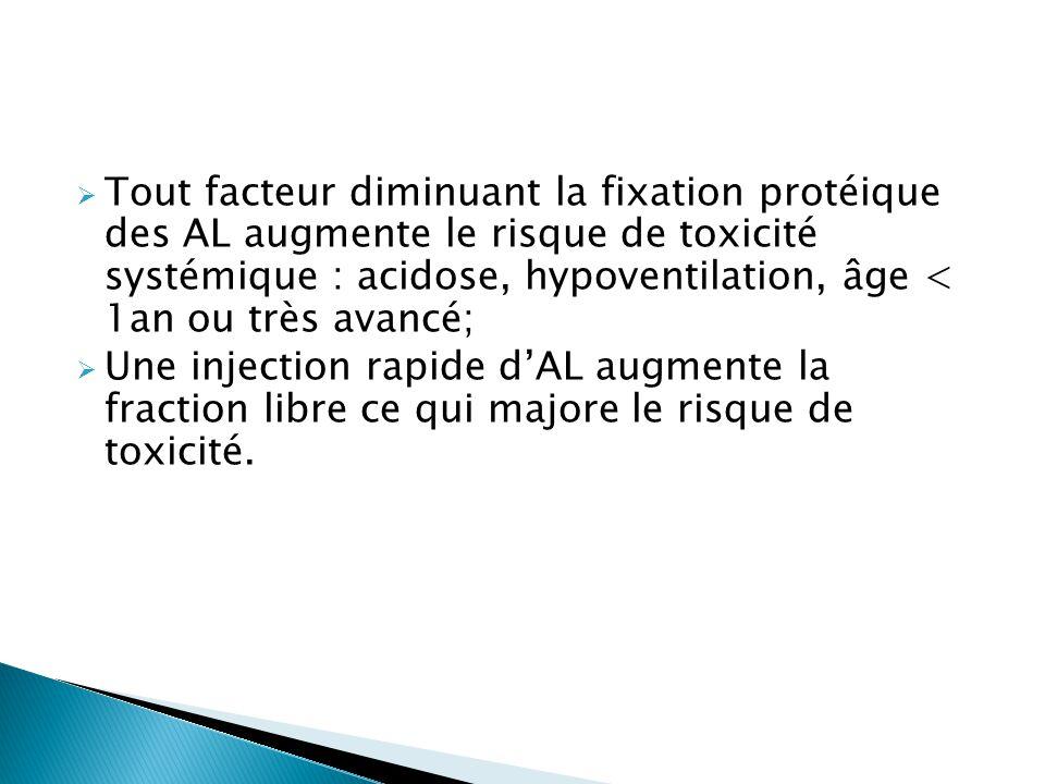  Tout facteur diminuant la fixation protéique des AL augmente le risque de toxicité systémique : acidose, hypoventilation, âge < 1an ou très avancé;