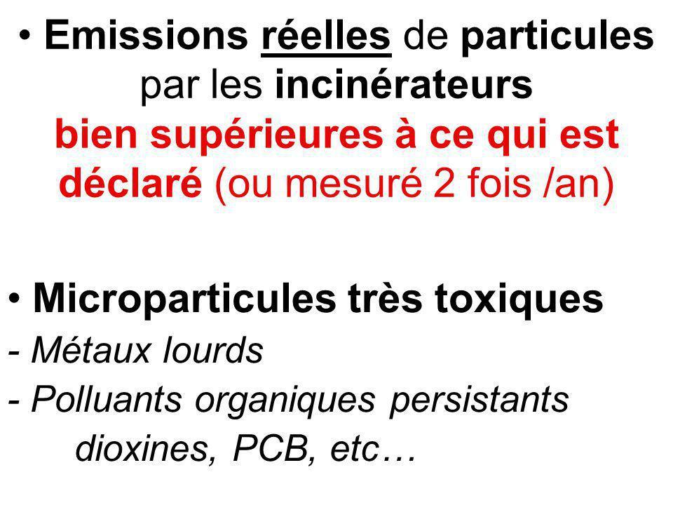 Emissions réelles de particules par les incinérateurs bien supérieures à ce qui est déclaré (ou mesuré 2 fois /an) Microparticules très toxiques - Métaux lourds - Polluants organiques persistants dioxines, PCB, etc…