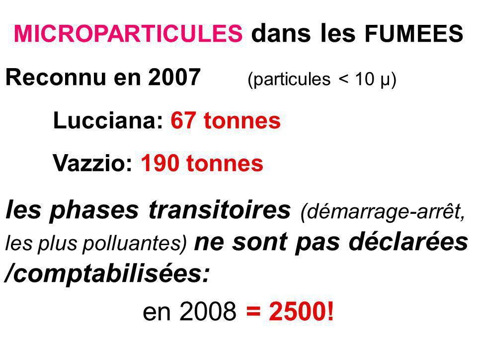 MICROPARTICULES dans les FUMEES Reconnu en 2007 (particules < 10 µ) Lucciana: 67 tonnes Vazzio: 190 tonnes les phases transitoires (démarrage-arrêt, les plus polluantes) ne sont pas déclarées /comptabilisées: en 2008 = 2500!