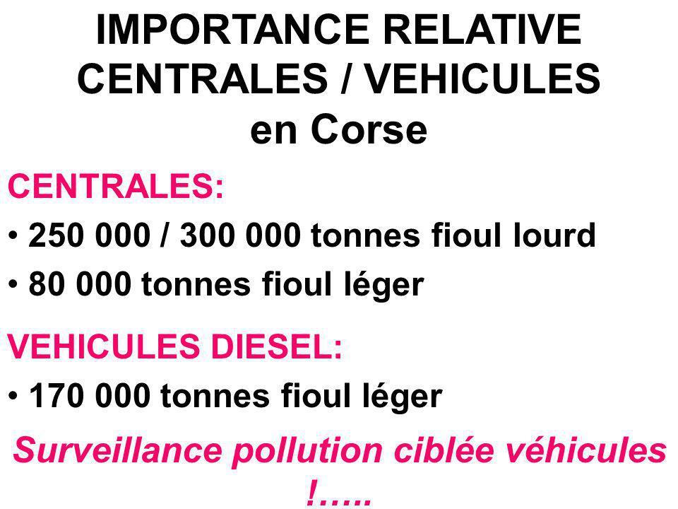 IMPORTANCE RELATIVE CENTRALES / VEHICULES en Corse CENTRALES: 250 000 / 300 000 tonnes fioul lourd 80 000 tonnes fioul léger VEHICULES DIESEL: 170 000 tonnes fioul léger Surveillance pollution ciblée véhicules !…..