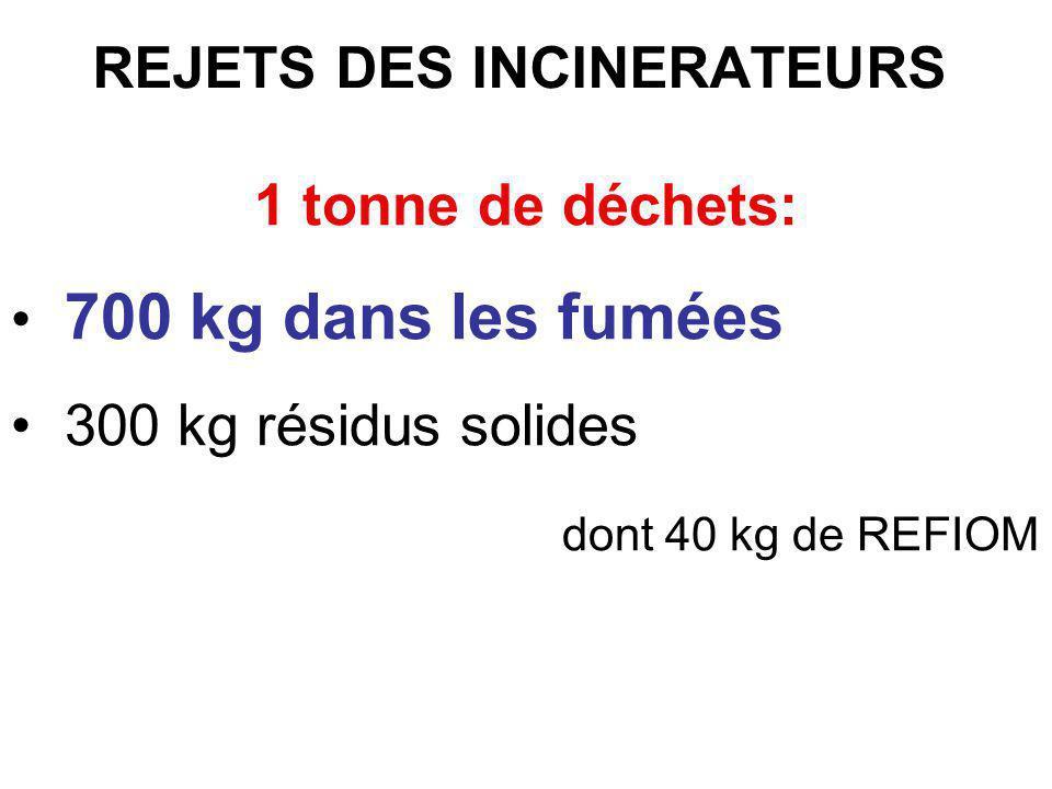 REJETS DES INCINERATEURS 1 tonne de déchets: 700 kg dans les fumées 300 kg résidus solides dont 40 kg de REFIOM