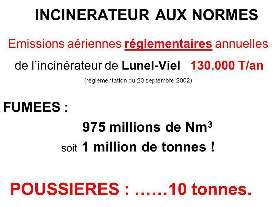 INCINERATEUR AUX NORMES Emissions aériennes réglementaires annuelles de l'incinérateur de Lunel-Viel 130.000 T/an (réglementation du 20 septembre 2002) FUMEES : 975 millions de Nm 3 soit 1 million de tonnes .