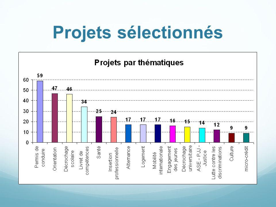 Projets sélectionnés