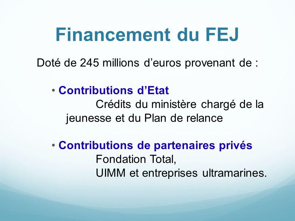 Financement du FEJ Doté de 245 millions d'euros provenant de : Contributions d'Etat Crédits du ministère chargé de la jeunesse et du Plan de relance C