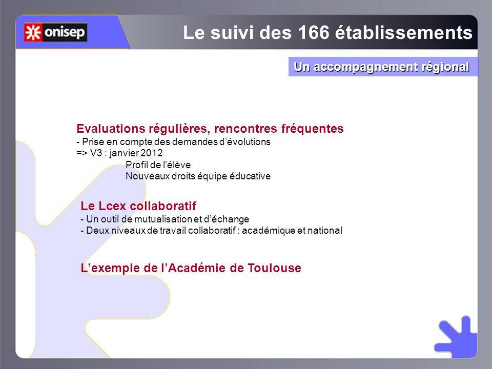 Evaluations régulières, rencontres fréquentes - Prise en compte des demandes d'évolutions => V3 : janvier 2012 Profil de l'élève Nouveaux droits équip