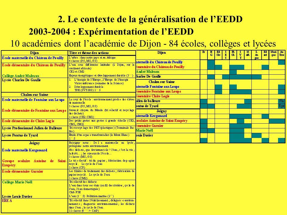 2. Le contexte de la généralisation de l'EEDD 2003-2004 : Expérimentation de l'EEDD 10 académies dont l'académie de Dijon - 84 écoles, collèges et lyc