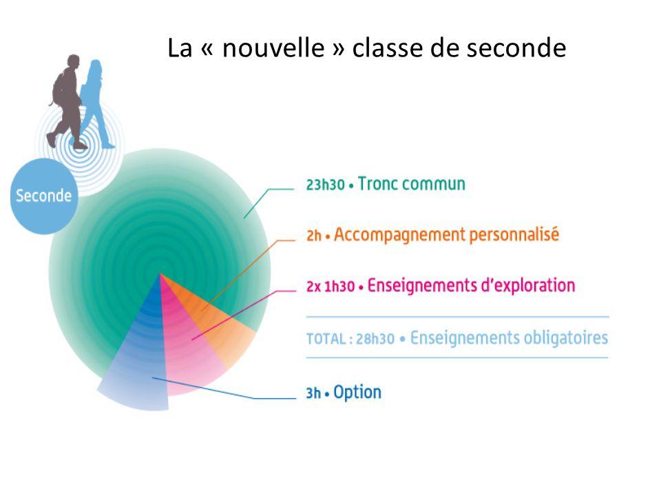 Collège Gaston COUTE - CIO La Source février 2013 11 Les enseignements de détermination La « nouvelle » classe de seconde