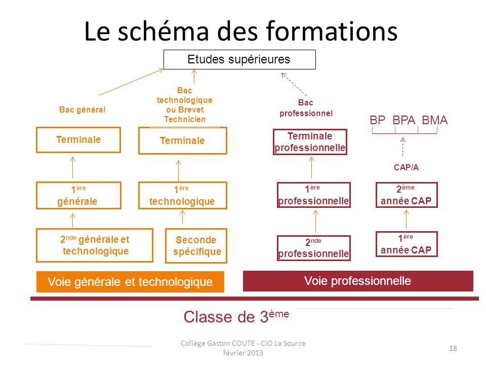 Collège Gaston COUTE - CIO La Source février 2013 18 Le schéma des formations Classe de 3 ème Voie générale et technologique Seconde spécifique 2 nde
