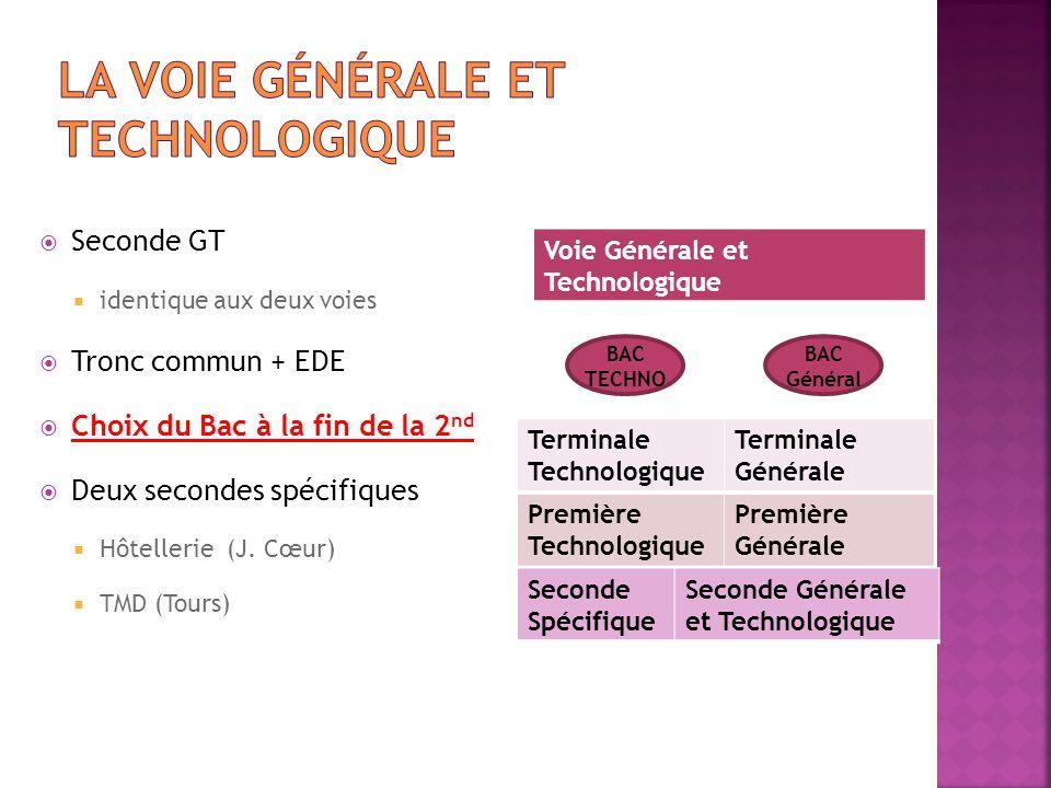 Seconde GT  identique aux deux voies  Tronc commun + EDE  Choix du Bac à la fin de la 2 nd  Deux secondes spécifiques  Hôtellerie (J. Cœur)  T