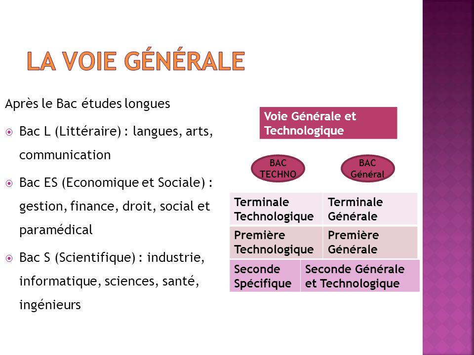 Après le Bac études longues  Bac L (Littéraire) : langues, arts, communication  Bac ES (Economique et Sociale) : gestion, finance, droit, social et
