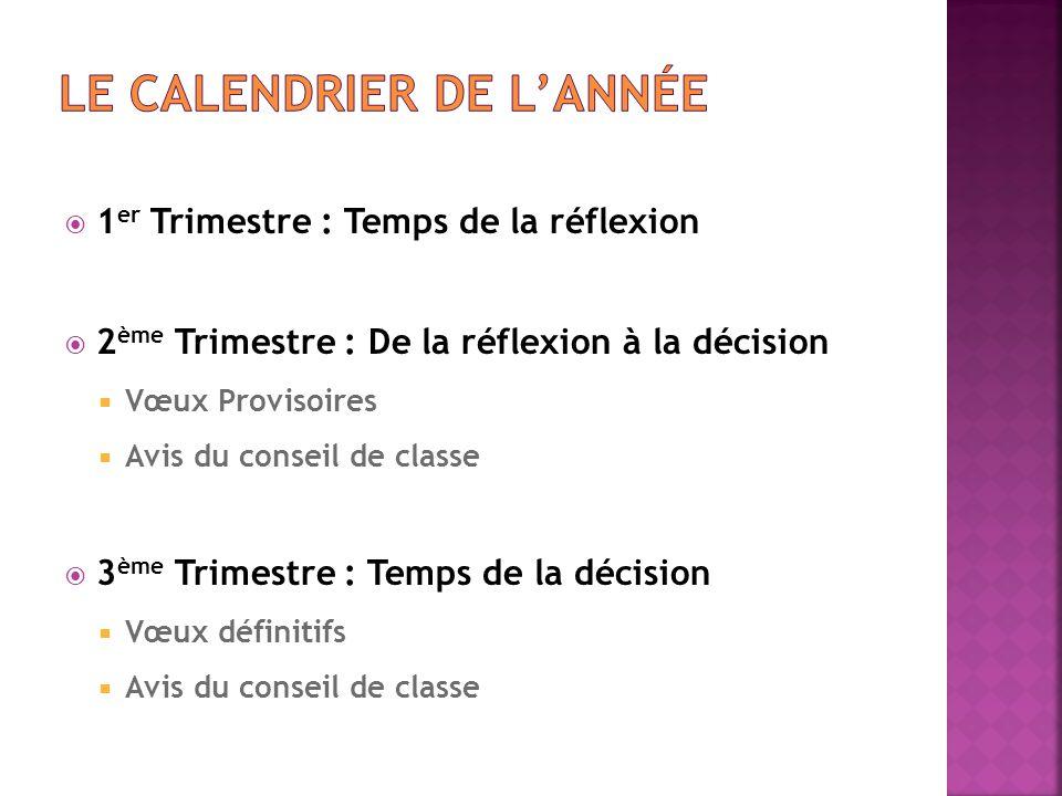  1 er Trimestre : Temps de la réflexion  2 ème Trimestre : De la réflexion à la décision  Vœux Provisoires  Avis du conseil de classe  3 ème Trim