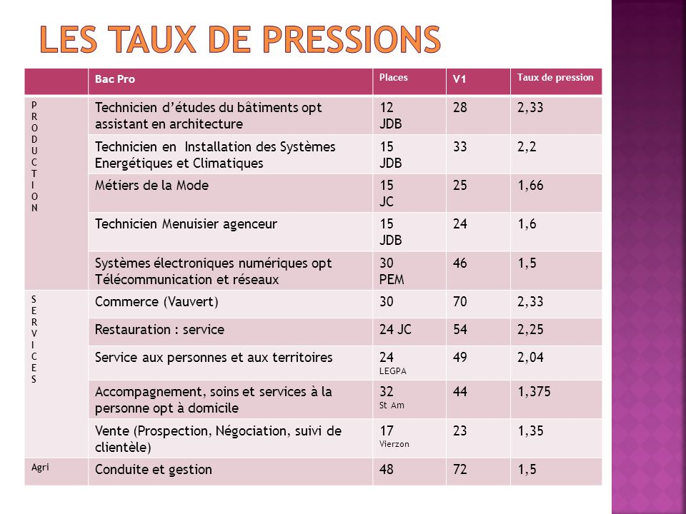 Bac Pro Places V1 Taux de pression PRODUCTIONPRODUCTION Technicien d'études du bâtiments opt assistant en architecture 12 JDB 282,33 Technicien en Ins