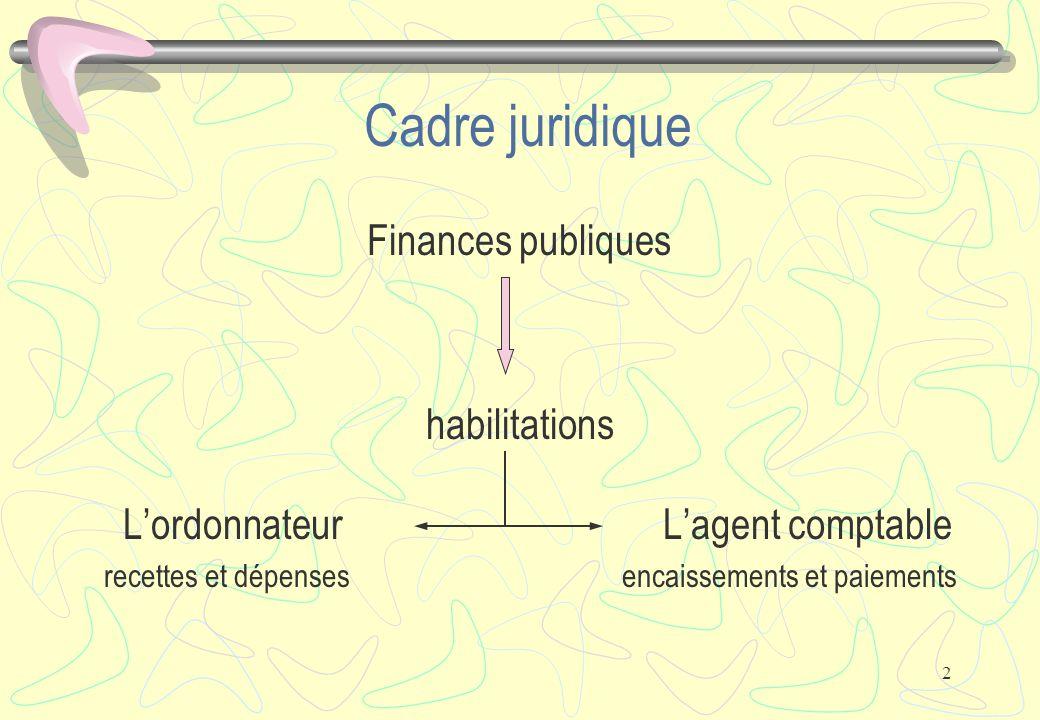 2 Cadre juridique Finances publiques habilitations L'ordonnateurL'agent comptable recettes et dépensesencaissements et paiements