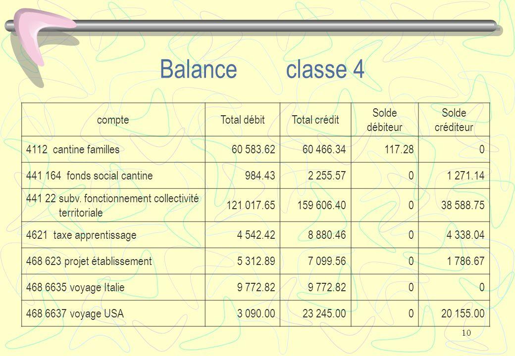 10 Balance classe 4 compteTotal débitTotal crédit Solde débiteur Solde créditeur 4112 cantine familles60 583.6260 466.34117.280 441 164 fonds social cantine984.432 255.5701 271.14 441 22 subv.