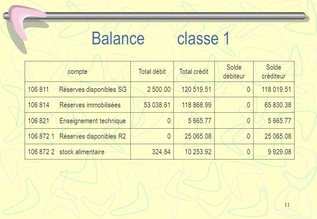 11 Balance classe 1 compteTotal débitTotal crédit Solde débiteur Solde créditeur 106 811 Réserves disponibles SG2 500.00120 519.510118 019.51 106 814 Réserves immobilisées53 038.61118 868.99065 830.38 106 821 Enseignement technique05 665.770 106 872 1 Réserves disponibles R2025 065.080 106 872 2 stock alimentaire324.8410 253.9209 929.08