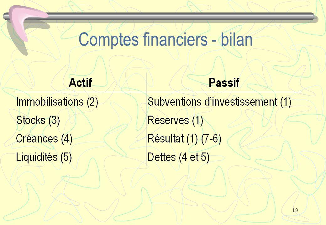 19 Comptes financiers - bilan