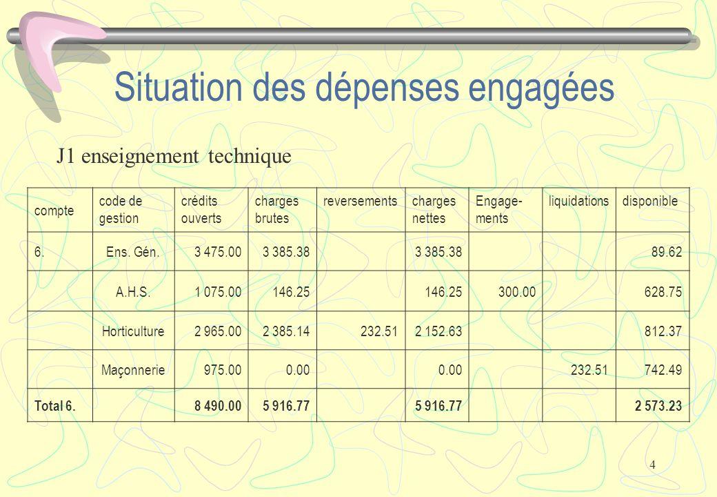 4 Situation des dépenses engagées J1 enseignement technique compte code de gestion crédits ouverts charges brutes reversementscharges nettes Engage- ments liquidationsdisponible 6.Ens.