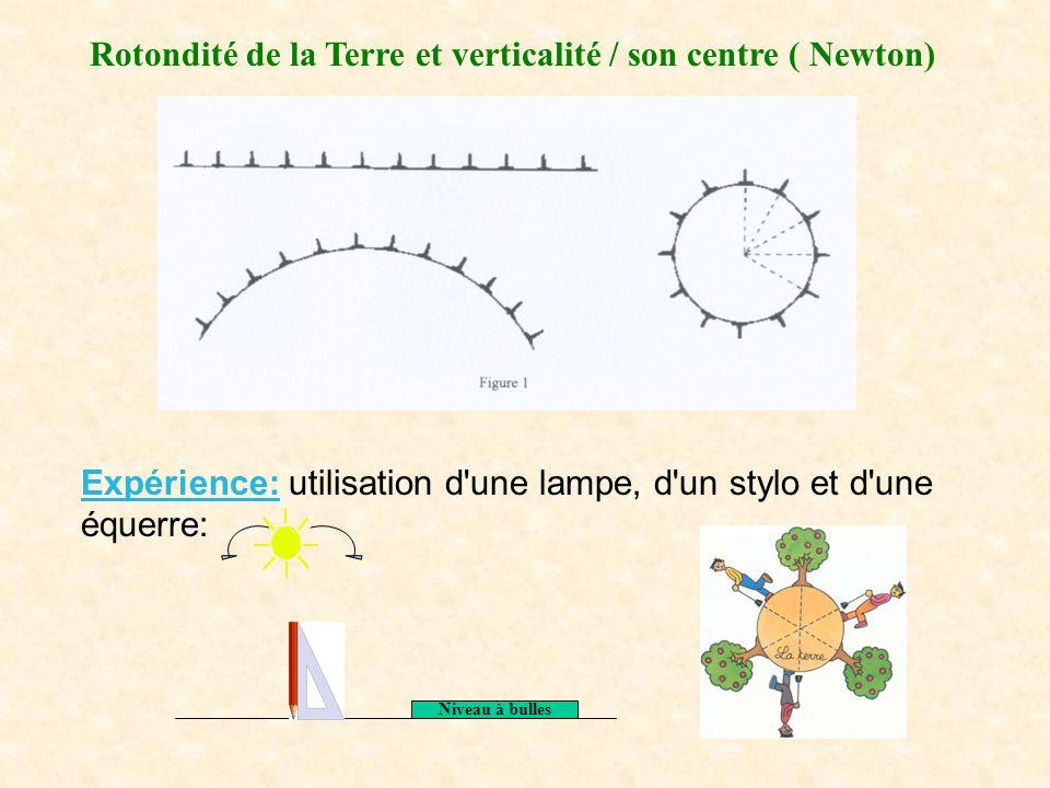 Rotondité de la Terre et verticalité / son centre ( Newton) Expérience: utilisation d'une lampe, d'un stylo et d'une équerre: Niveau à bulles