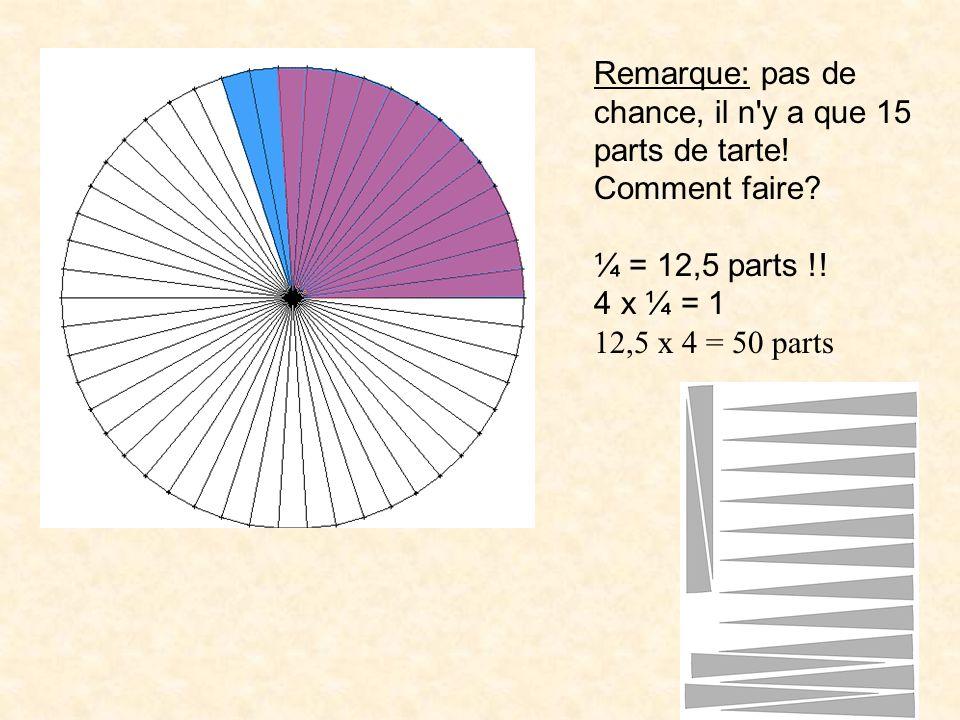 Remarque: pas de chance, il n'y a que 15 parts de tarte! Comment faire? ¼ = 12,5 parts !! 4 x ¼ = 1 12,5 x 4 = 50 parts