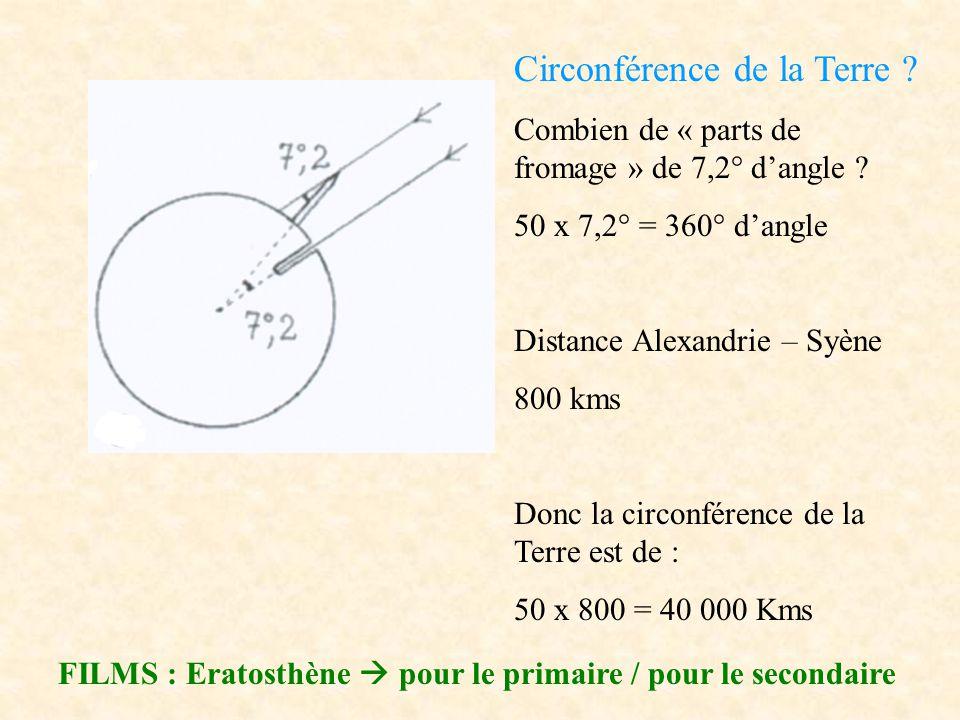 Circonférence de la Terre ? Combien de « parts de fromage » de 7,2° d'angle ? 50 x 7,2° = 360° d'angle Distance Alexandrie – Syène 800 kms Donc la cir
