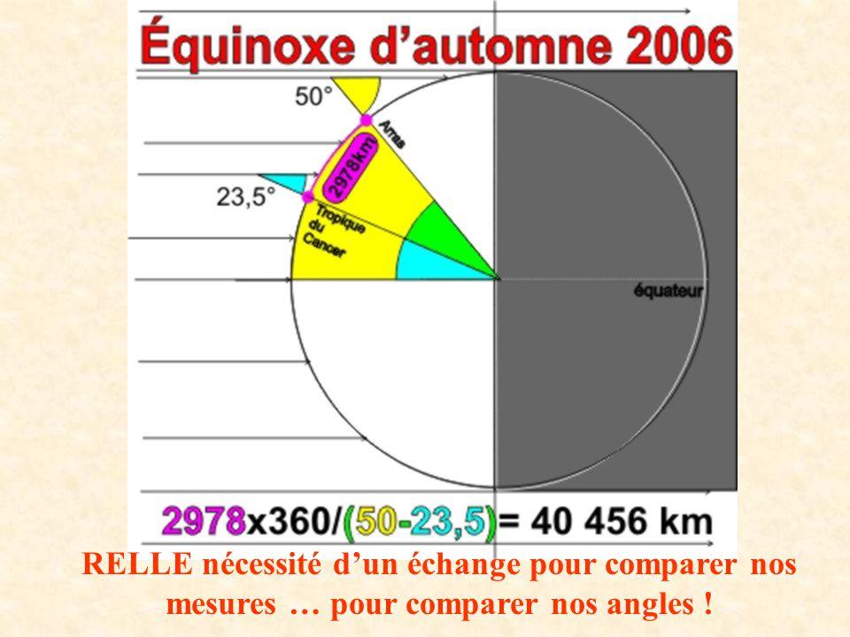 RELLE nécessité d'un échange pour comparer nos mesures … pour comparer nos angles !