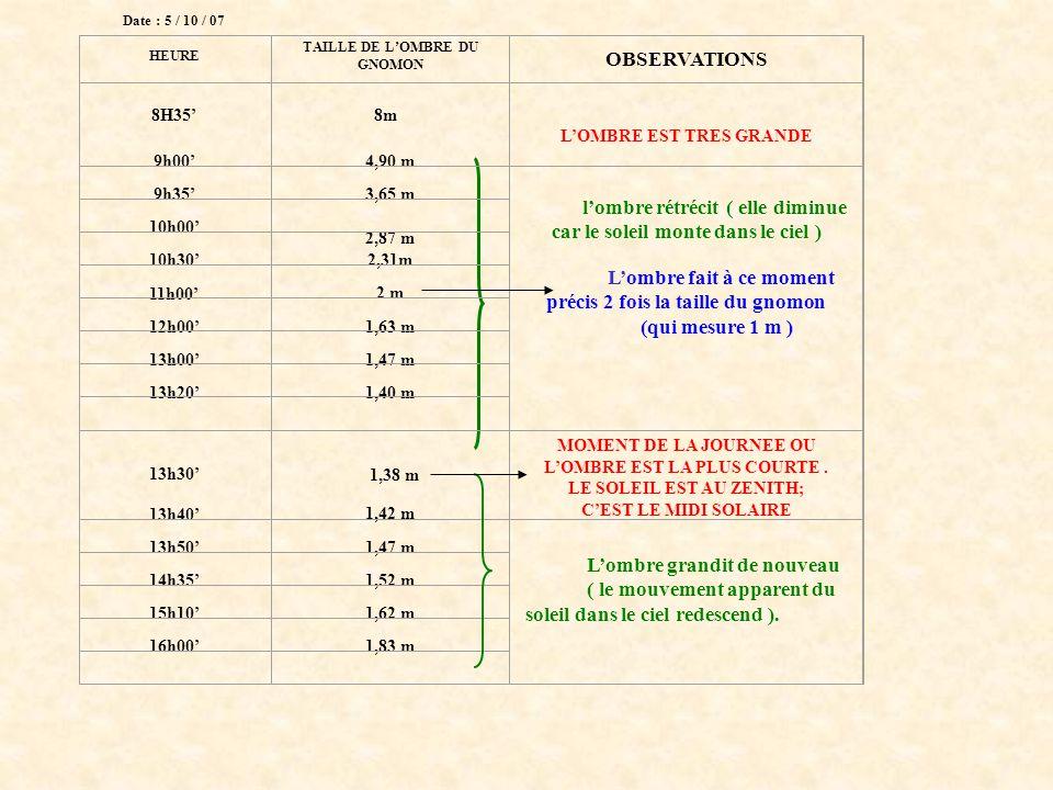 8 m 2,00 m1,42 m Date : 5 / 10 / 07 HEURE TAILLE DE L'OMBRE DU GNOMON OBSERVATIONS 8H35' 8m L'OMBRE EST TRES GRANDE 9h00'4,90 m l'ombre rétrécit ( elle diminue car le soleil monte dans le ciel ) L'ombre fait à ce moment précis 2 fois la taille du gnomon (qui mesure 1 m ) 9h35'3,65 m 10h00' 2,87 m 2,31m 10h30' 2 m 11h00' 12h00'1,63 m 13h00'1,47 m 13h20'1,40 m 13h30' 1,38 m 1,42 m MOMENT DE LA JOURNEE OU L'OMBRE EST LA PLUS COURTE.