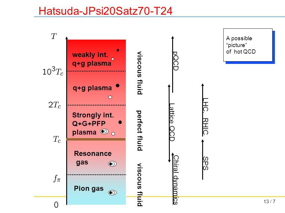 13 / 7 Hatsuda-JPsi20Satz70-T24 Pion gas Resonance gas Strongly int.