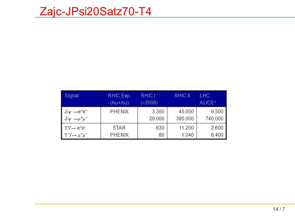 14 / 7 Zajc-JPsi20Satz70-T4 SignalRHIC Exp.