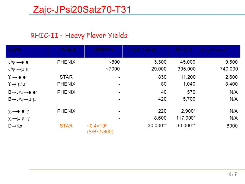 16 / 7 Zajc-JPsi20Satz70-T31 SignalRHIC Exp.ObtainedRHIC I (>2008)RHIC IILHC/ALICE + J/  →e + e  J/  →     PHENIX ~800 ~7000 3,300 29,000 45,000 395,000 9,500 740,000  → e + e -  →     STAR PHENIX ---- 830 80 11,200 1,040 2,600 8,400 B→J/  →e + e  B→J/  →     PHENIX---- 40 420 570 5,700 N/A  c →e + e    c →  +    PHENIX---- 220 8,600 2,900* 117,000* N/A D→K  STAR~0.4×10 6 (S/B~1/600) 30,000** 8000 RHIC-II - Heavy Flavor Yields