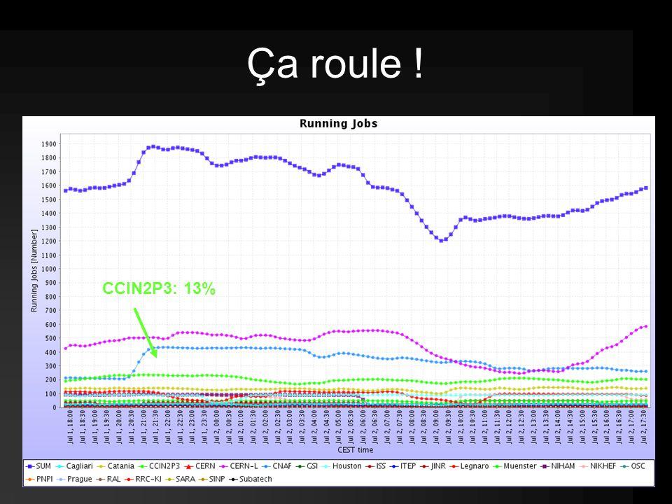 CCIN2P3: 13% Ça roule !