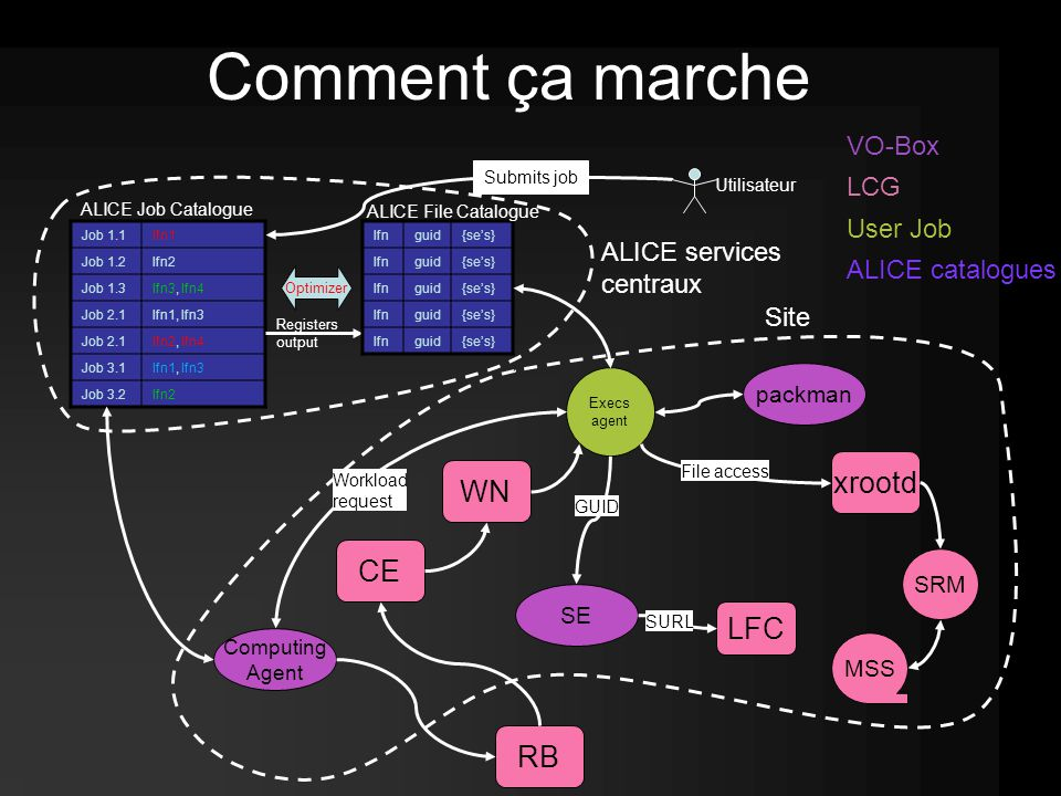 Job 1.1lfn1 Job 1.2lfn2 Job 1.3lfn3, lfn4 Job 2.1lfn1, lfn3 Job 2.1lfn2, lfn4 Job 3.1lfn1, lfn3 Job 3.2lfn2 Site ALICE services centraux Comment ça marche Optimizer Computing Agent RB CE WN Execs agent Submits job Utilisateur ALICE Job Catalogue VO-Box LCG User Job ALICE catalogues Registers output lfnguid{se's} lfnguid{se's} lfnguid{se's} lfnguid{se's} lfnguid{se's} ALICE File Catalogue packman SE xrootd GUID LFC SRM MSS File access Workload request SURL