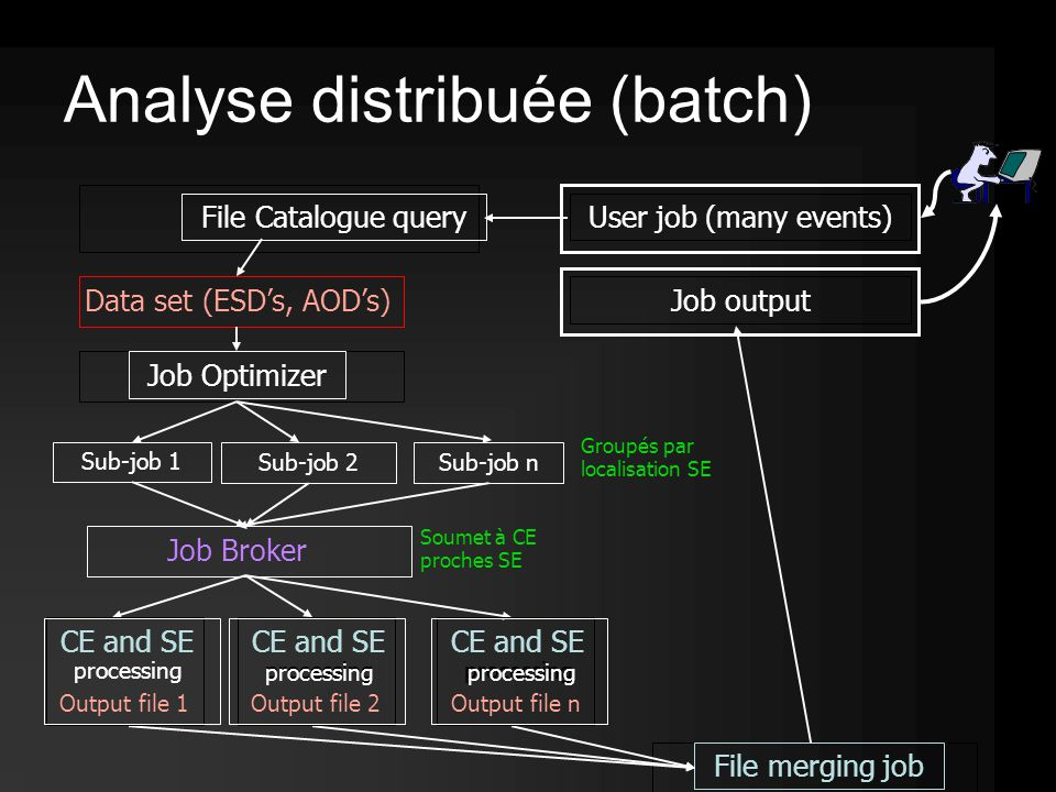 User job (many events) Data set (ESD's, AOD's) Job Optimizer Sub-job 1 Sub-job 2Sub-job n Job Broker Groupés par localisation SE Soumet à CE proches SE File merging job Job outputFile Catalogue query Analyse distribuée (batch) CE and SE processing CE and SE processing CE and SE processing Output file 1Output file 2Output file n processing