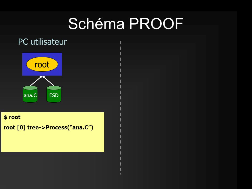 root $ root root [0] tree->Process( ana.C ) ana.C Schéma PROOF ESD PC utilisateur