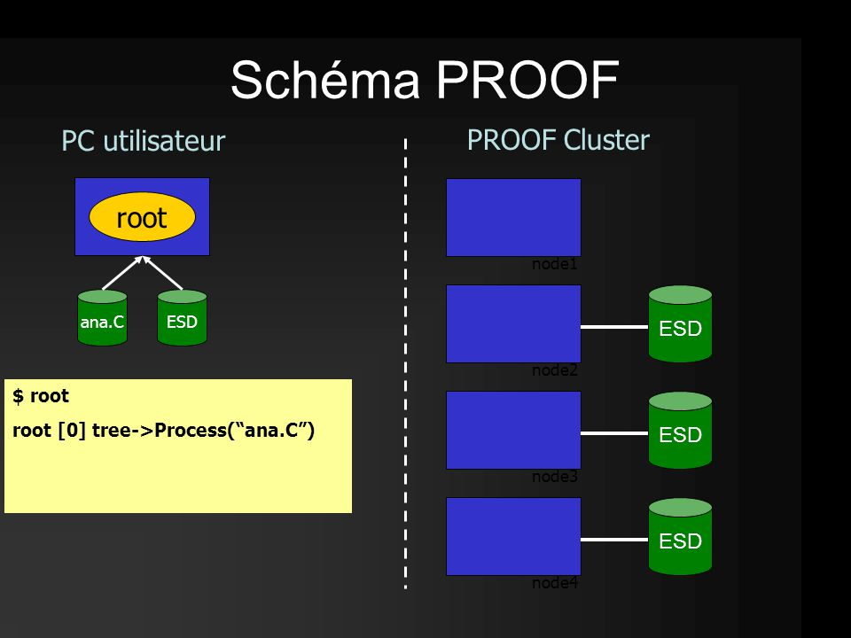 root PROOF Cluster ESD PC utilisateur $ root node1 node2 node3 node4 $ root root [0] tree->Process( ana.C ) ana.C Schéma PROOF ESD
