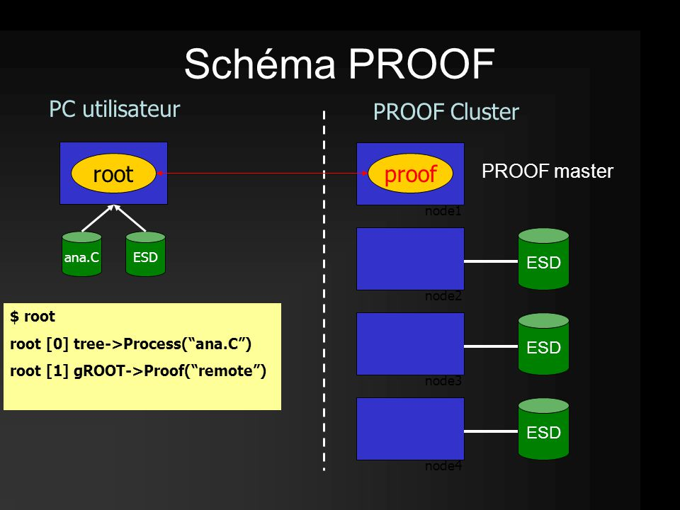 root ESD $ root node1 node2 node3 node4 $ root root [0] tree->Process( ana.C ) $ root root [0] tree->Process( ana.C ) root [1] gROOT->Proof( remote ) ana.C proof Schéma PROOF ESD PROOF master PC utilisateur PROOF Cluster
