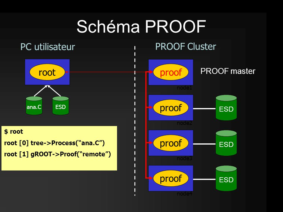 root ESD proof $ root node1 node2 node3 node4 $ root root [0] tree->Process( ana.C ) $ root root [0] tree->Process( ana.C ) root [1] gROOT->Proof( remote ) ana.C proof Schéma PROOF ESD PROOF master PROOF Cluster PC utilisateur